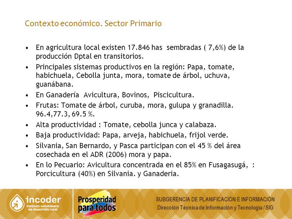 Contexto económico. Sector Primario