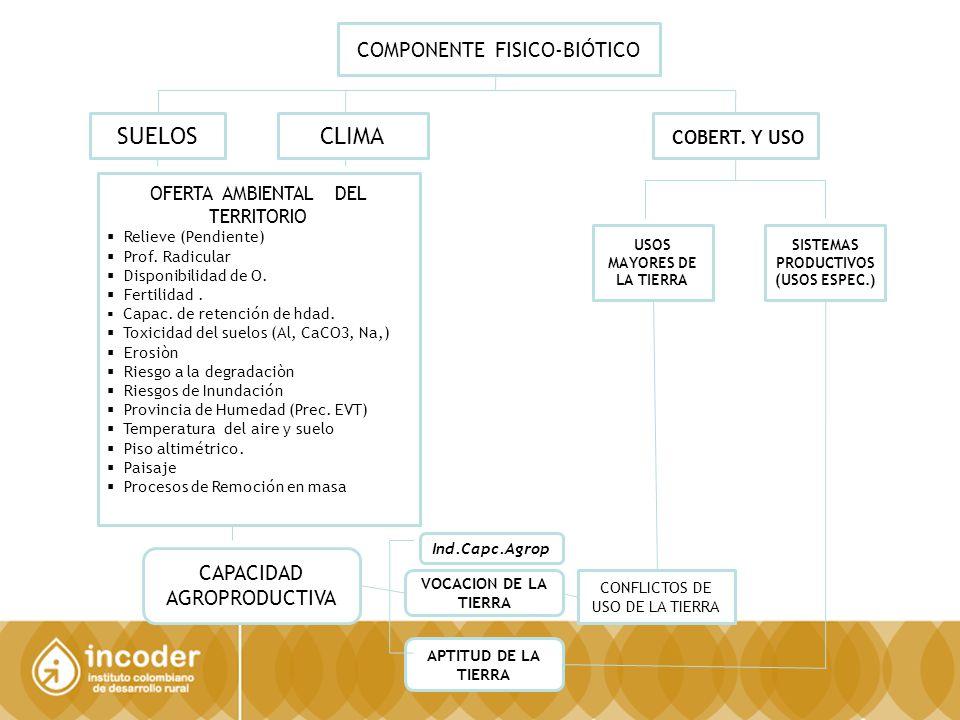 SISTEMAS PRODUCTIVOS (USOS ESPEC.)