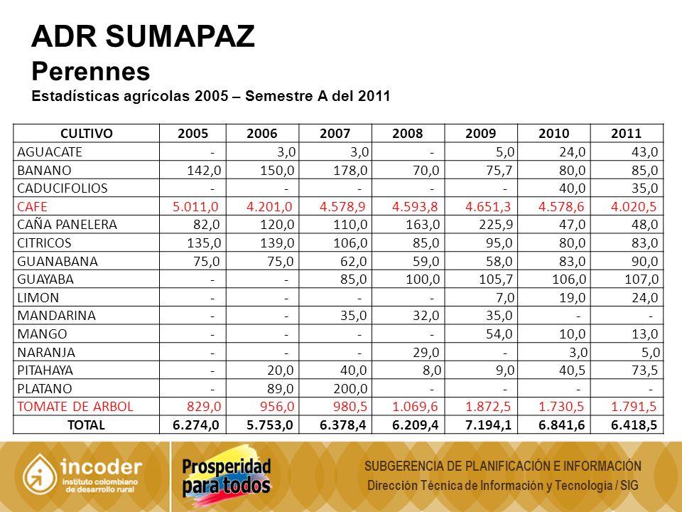 ADR SUMAPAZ Perennes Estadísticas agrícolas 2005 – Semestre A del 2011