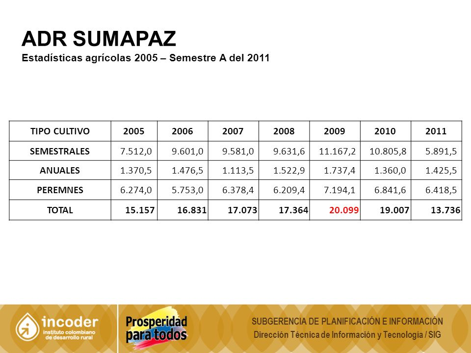 ADR SUMAPAZ Estadísticas agrícolas 2005 – Semestre A del 2011