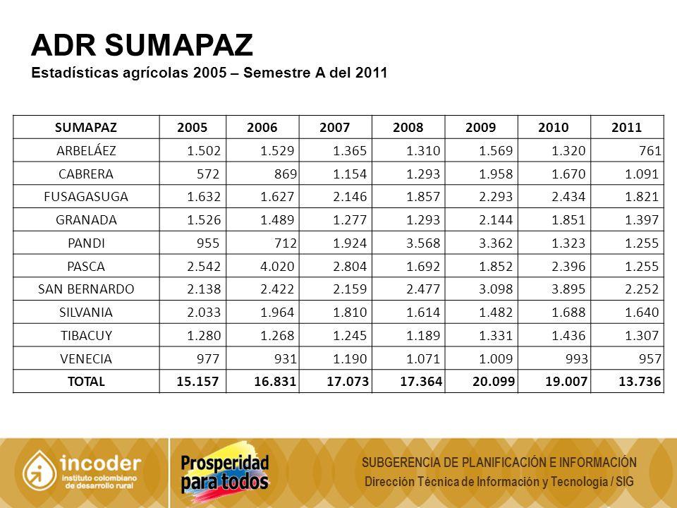 ADR SUMAPAZ Estadísticas agrícolas 2005 – Semestre A del 2011 SUMAPAZ