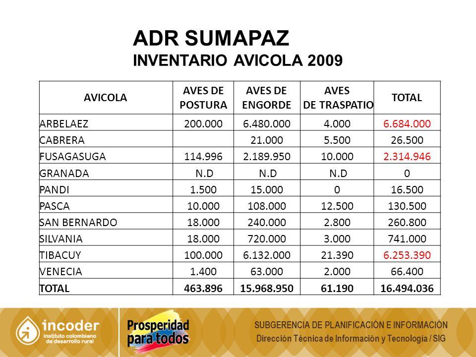 ADR SUMAPAZ INVENTARIO AVICOLA 2009 AVICOLA AVES DE POSTURA