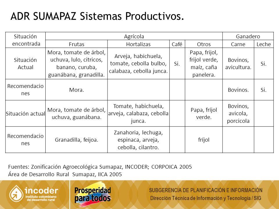 ADR SUMAPAZ Sistemas Productivos.