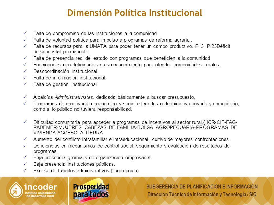 Dimensión Política Institucional