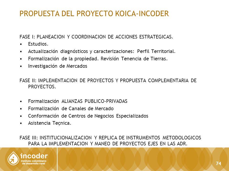 PROPUESTA DEL PROYECTO KOICA-INCODER