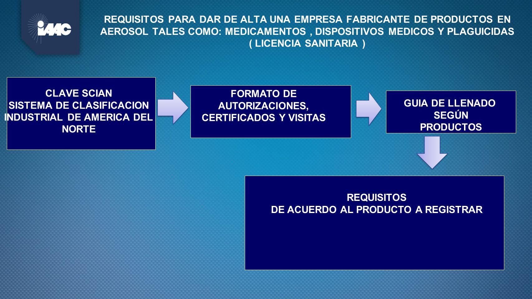 CLAVE SCIAN SISTEMA DE CLASIFICACION INDUSTRIAL DE AMERICA DEL NORTE