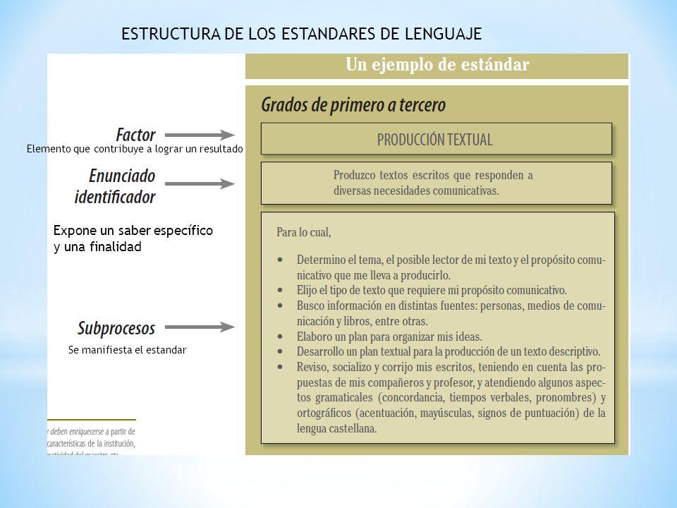 ESTRUCTURA DE LOS ESTANDARES DE LENGUAJE