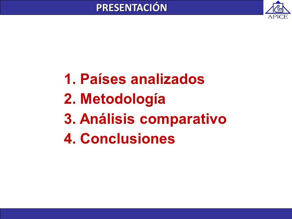 1. Países analizados 2. Metodología 3. Análisis comparativo