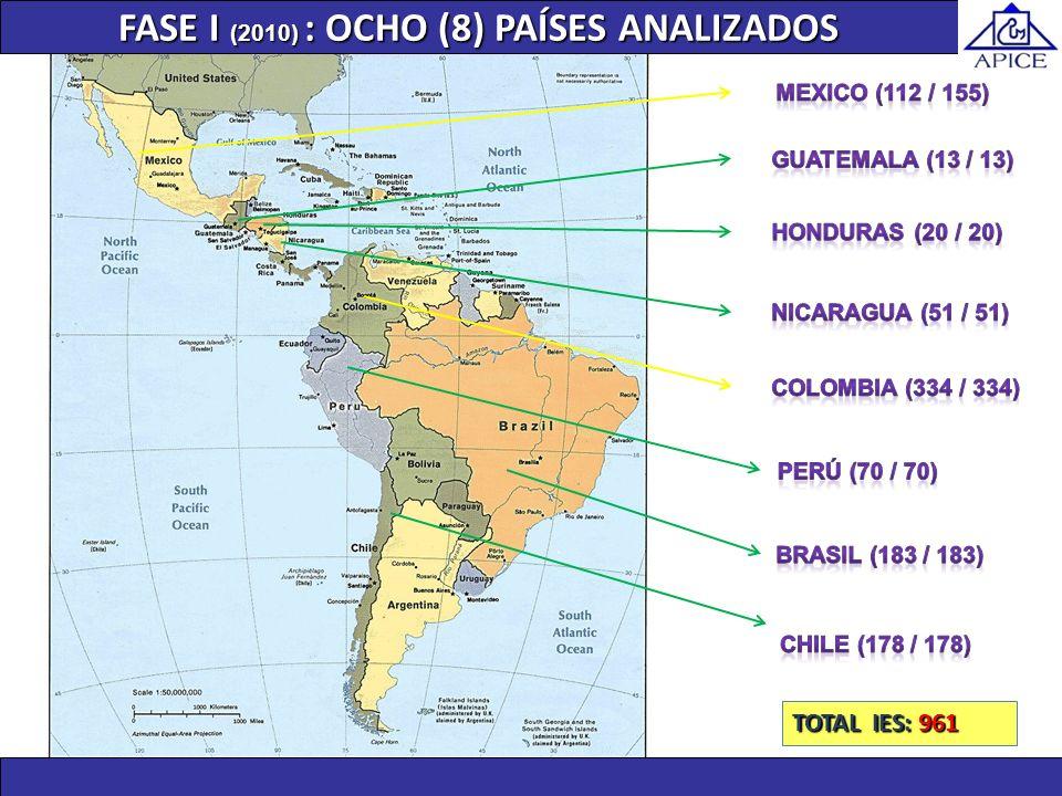 FASE I (2010) : OCHO (8) PAÍSES ANALIZADOS