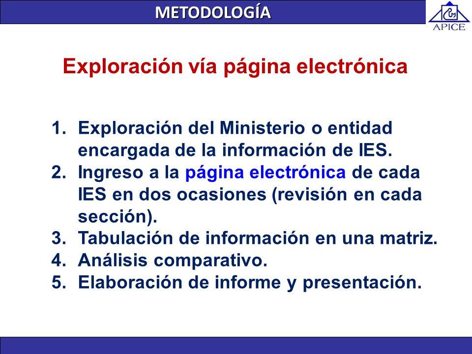 Exploración vía página electrónica