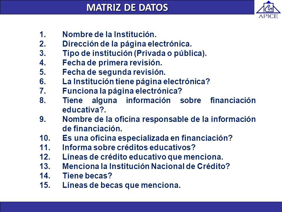 MATRIZ DE DATOS Nombre de la Institución.
