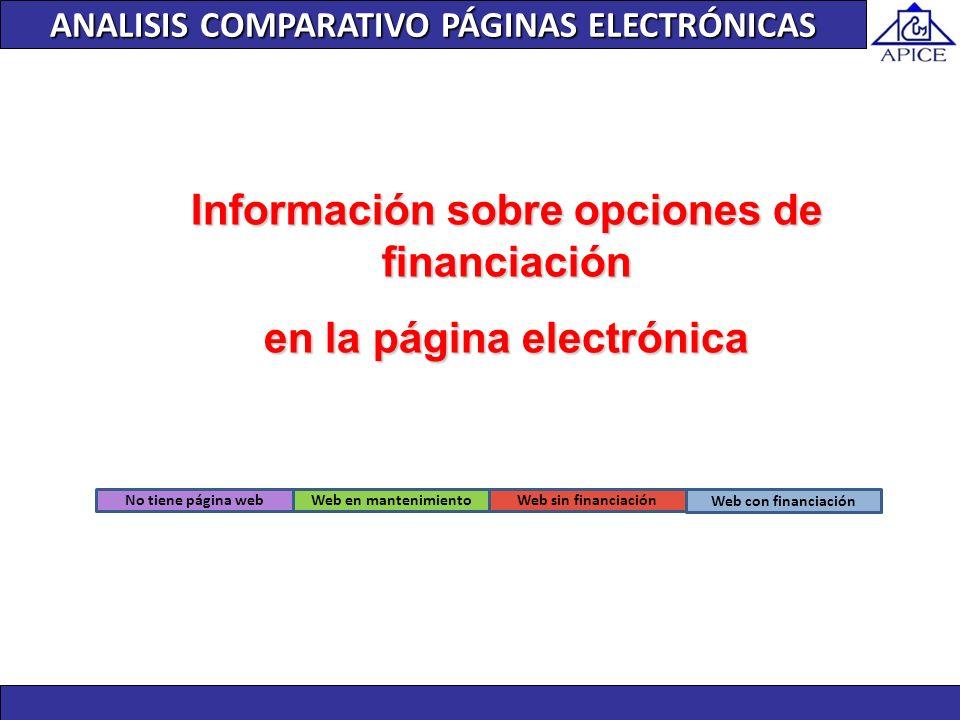 Información sobre opciones de financiación en la página electrónica