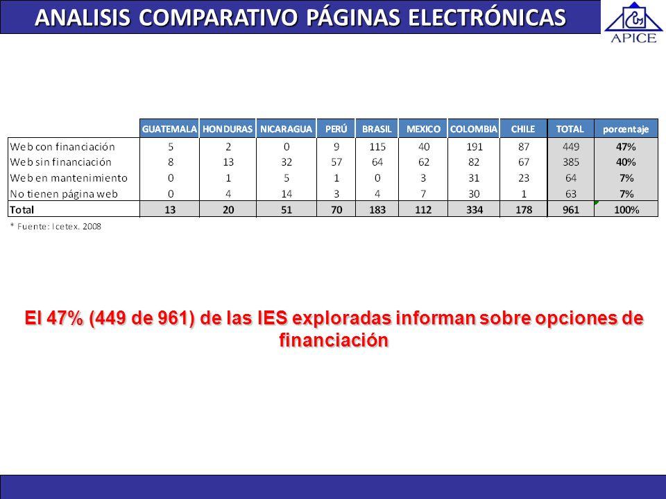 ANALISIS COMPARATIVO PÁGINAS ELECTRÓNICAS