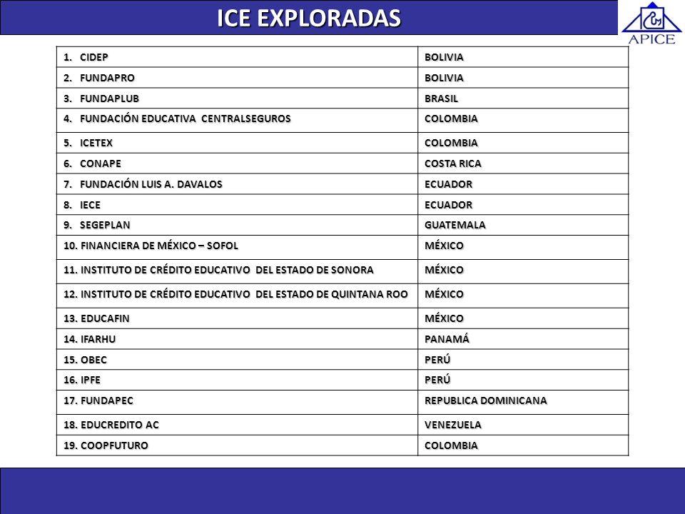 ICE EXPLORADAS Unidad de Investigación 1. CIDEP BOLIVIA 2. FUNDAPRO