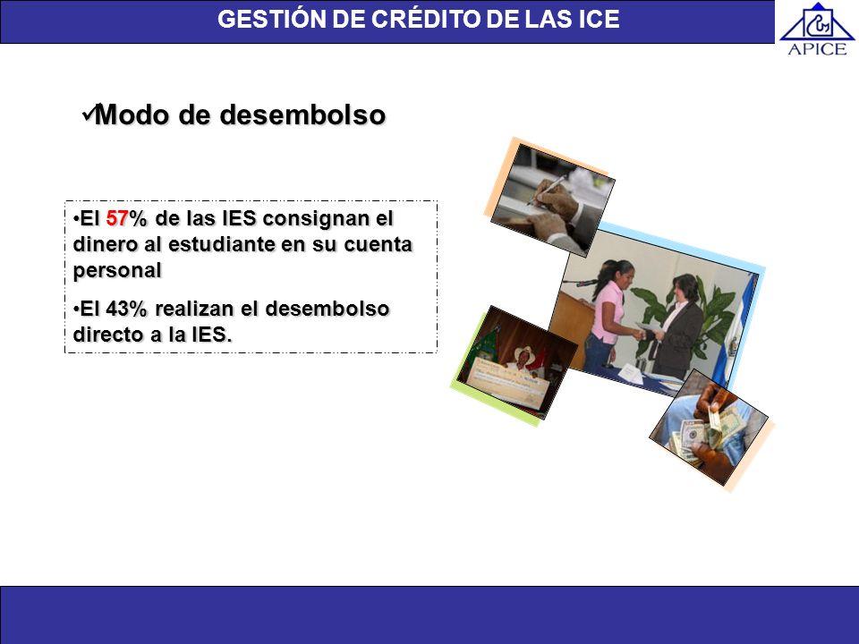 GESTIÓN DE CRÉDITO DE LAS ICE