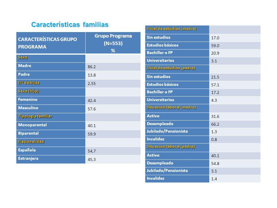 Características familias