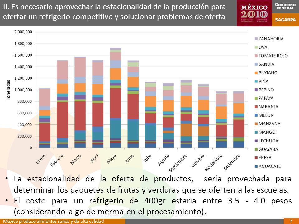 II. Es necesario aprovechar la estacionalidad de la producción para ofertar un refrigerio competitivo y solucionar problemas de oferta