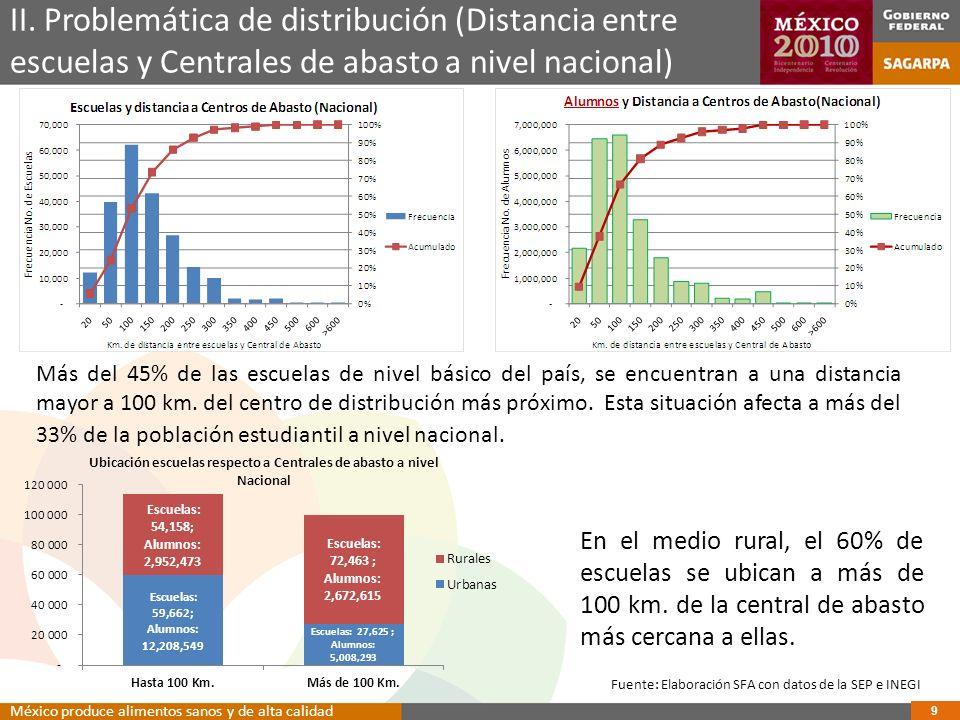 II. Problemática de distribución (Distancia entre escuelas y Centrales de abasto a nivel nacional)