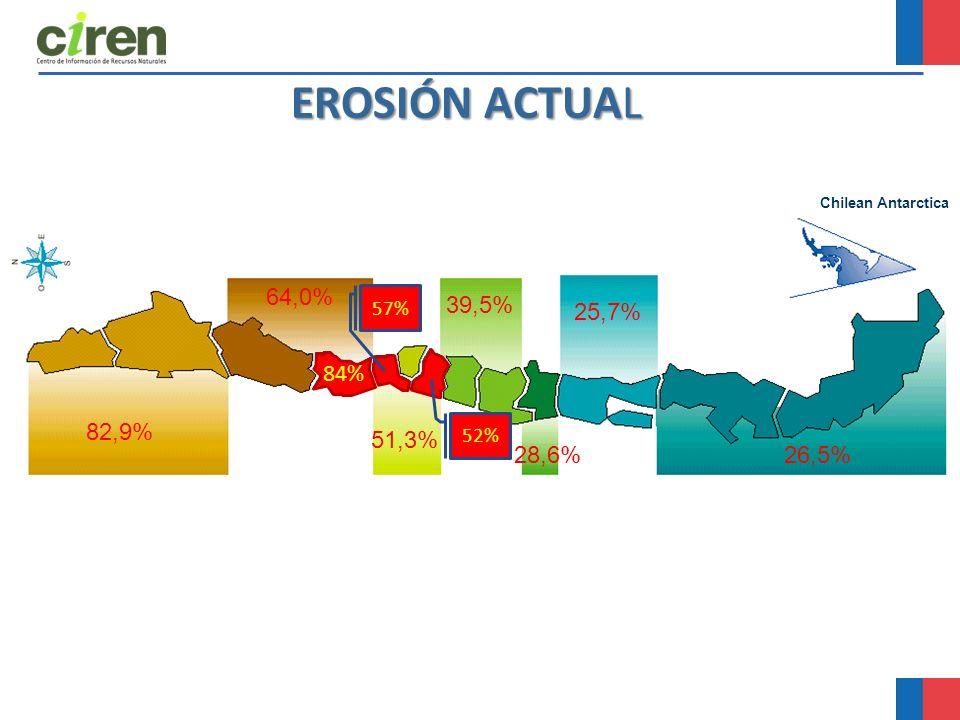 EROSIÓN ACTUAL 64,0% 39,5% 25,7% 84% 82,9% 51,3% 28,6% 26,5% 57% 52%