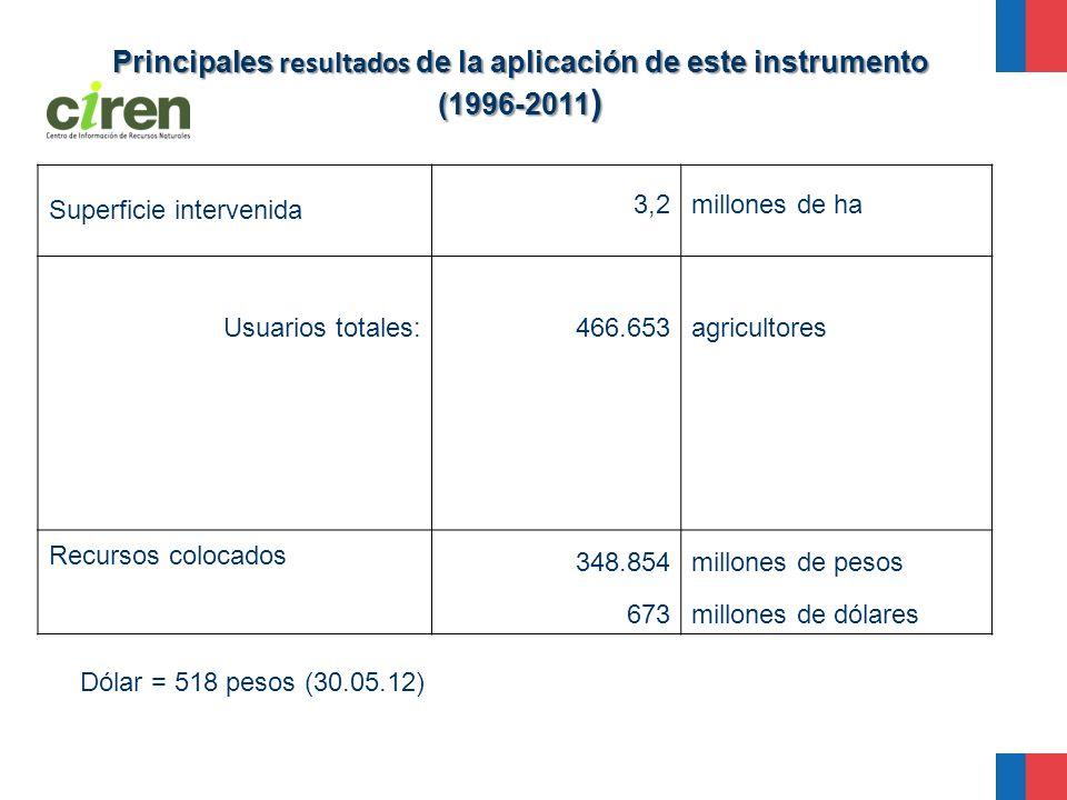 Principales resultados de la aplicación de este instrumento