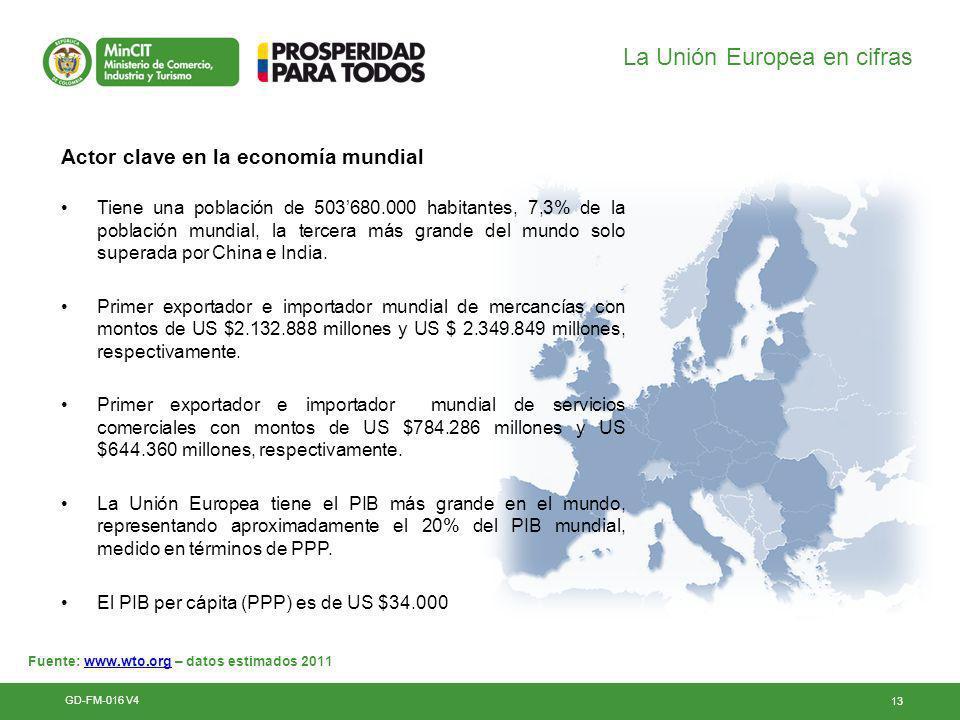 La Unión Europea en cifras