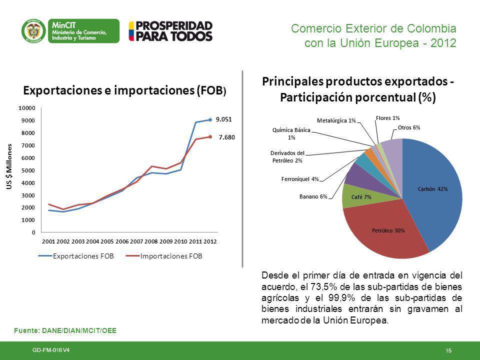 Principales productos exportados - Participación porcentual (%)