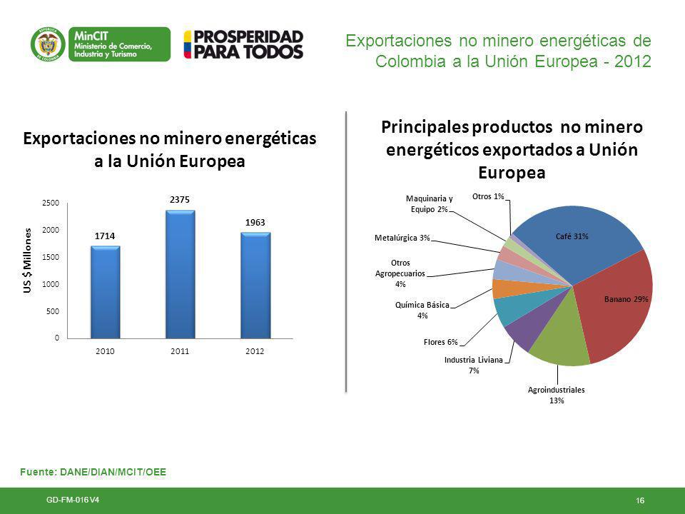 Principales productos no minero energéticos exportados a Unión Europea