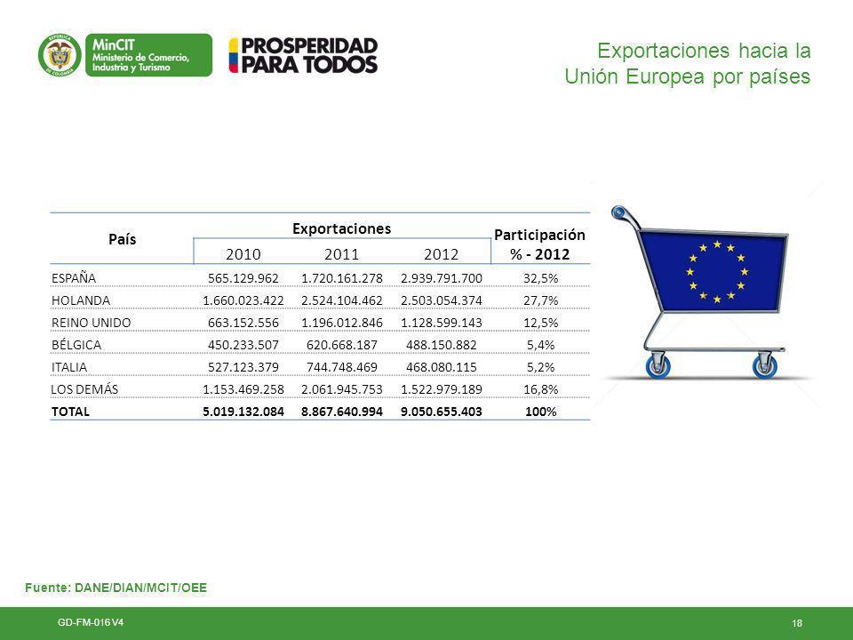 Exportaciones hacia la Unión Europea por países