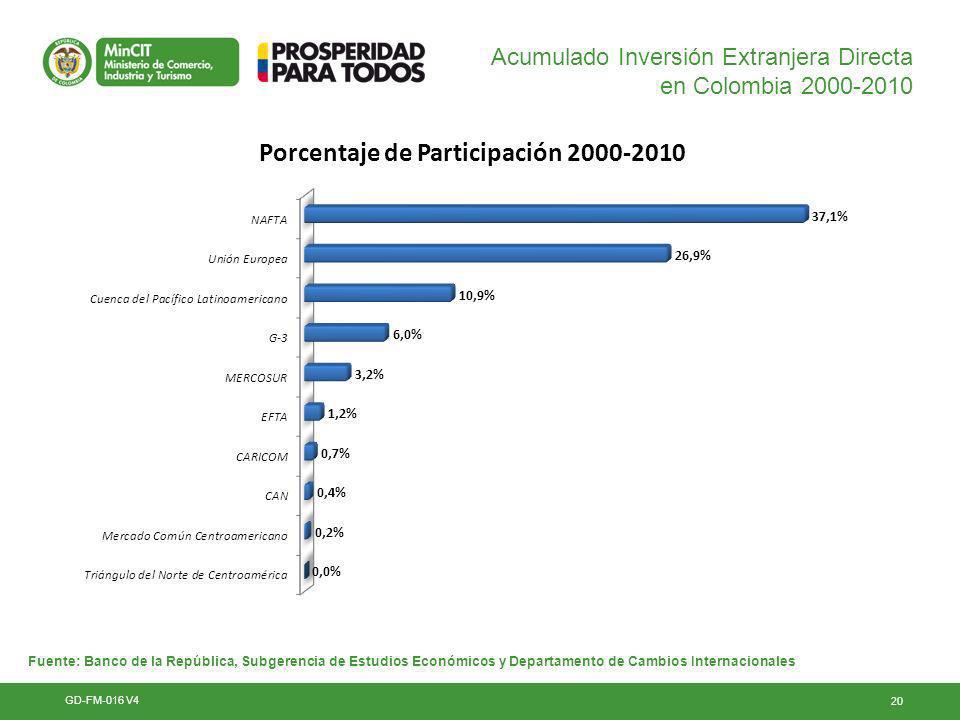 Acumulado Inversión Extranjera Directa en Colombia 2000-2010