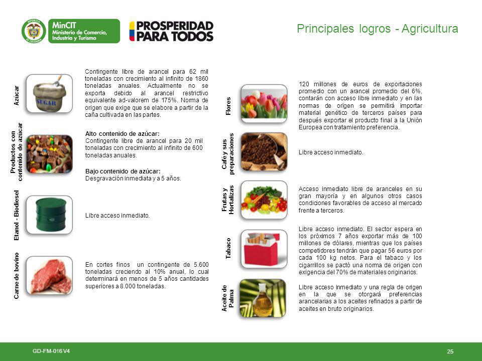 Productos con contenido de azúcar Café y sus preparaciones