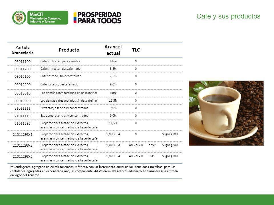 Café y sus productos Producto Arancel actual TLC Partida Arancelaria