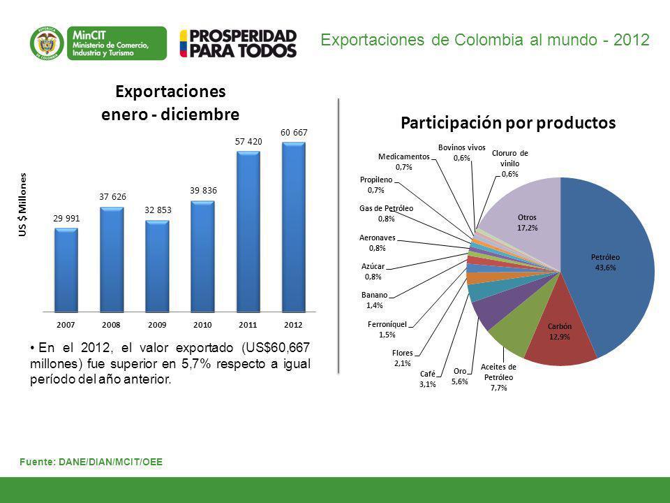 Exportaciones de Colombia al mundo - 2012