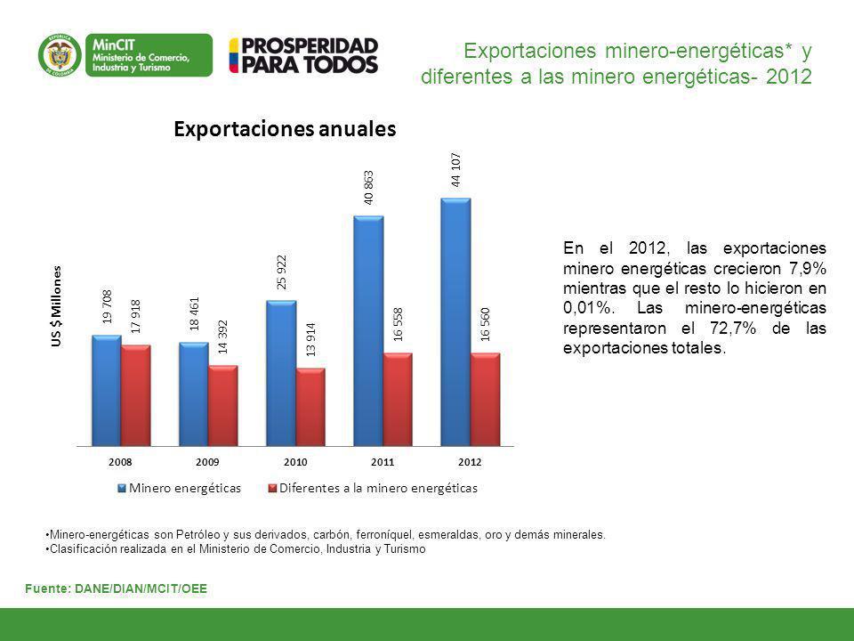 Exportaciones minero-energéticas