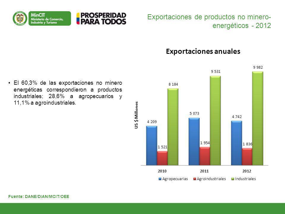 Exportaciones de productos no minero-energéticos - 2012