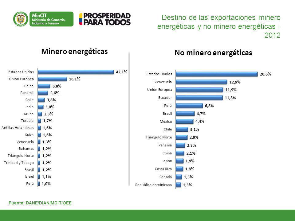 Destino de las exportaciones minero energéticas y no minero energéticas - 2012