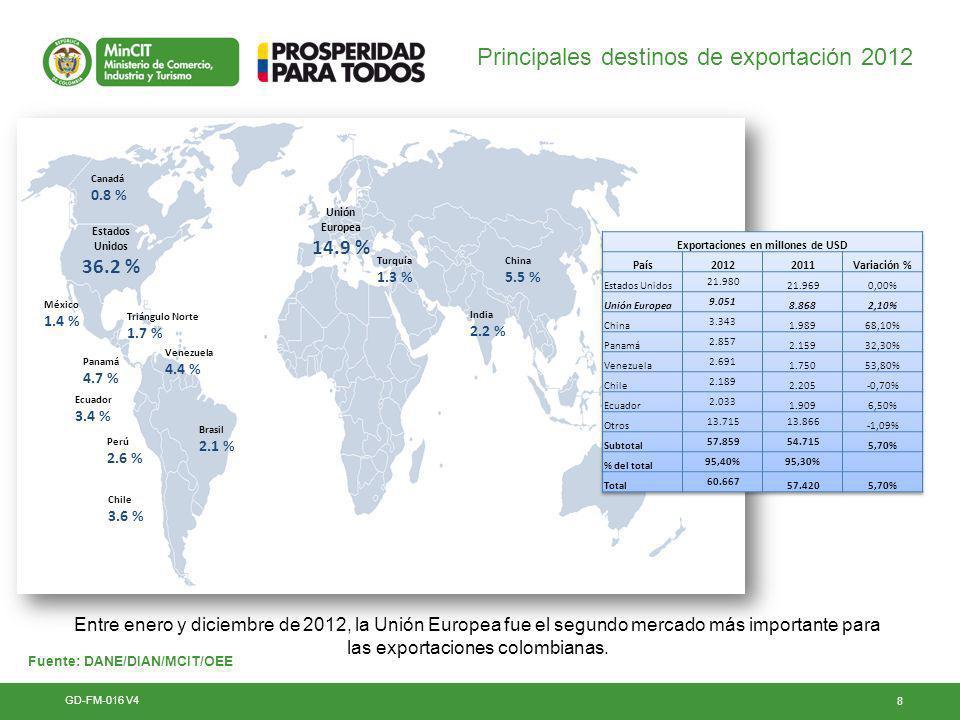Exportaciones en millones de USD