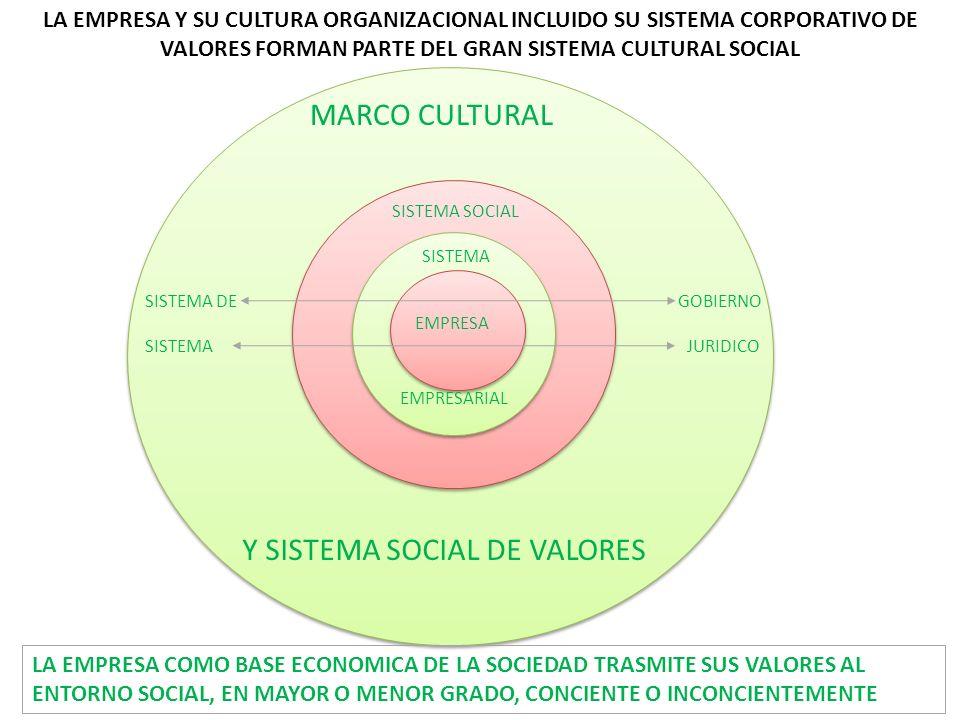 Y SISTEMA SOCIAL DE VALORES