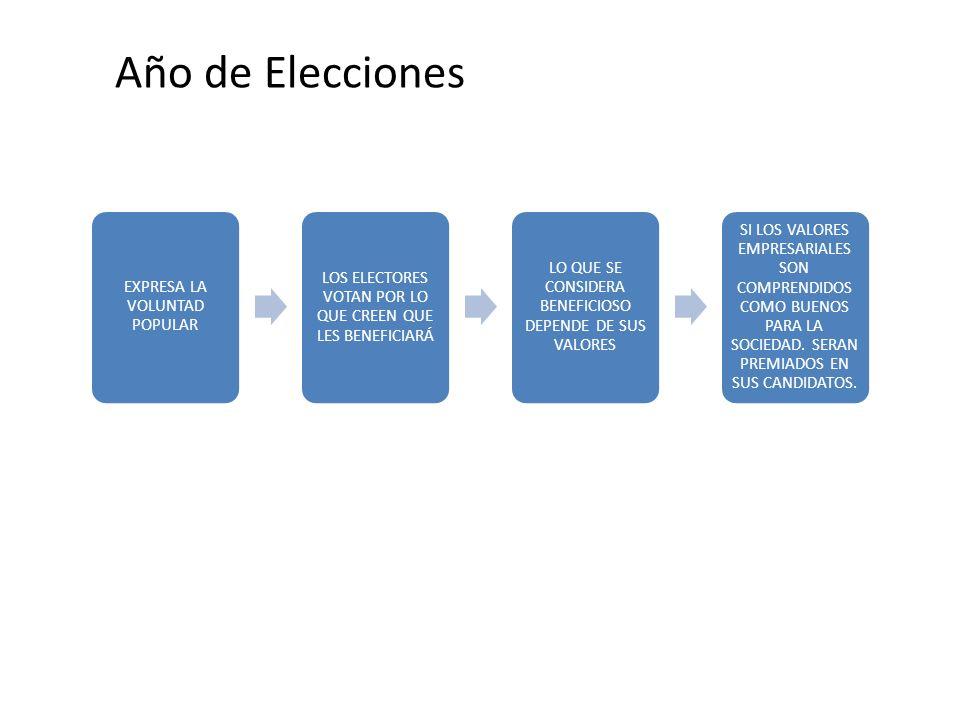 Año de Elecciones EXPRESA LA VOLUNTAD POPULAR. LOS ELECTORES VOTAN POR LO QUE CREEN QUE LES BENEFICIARÁ.