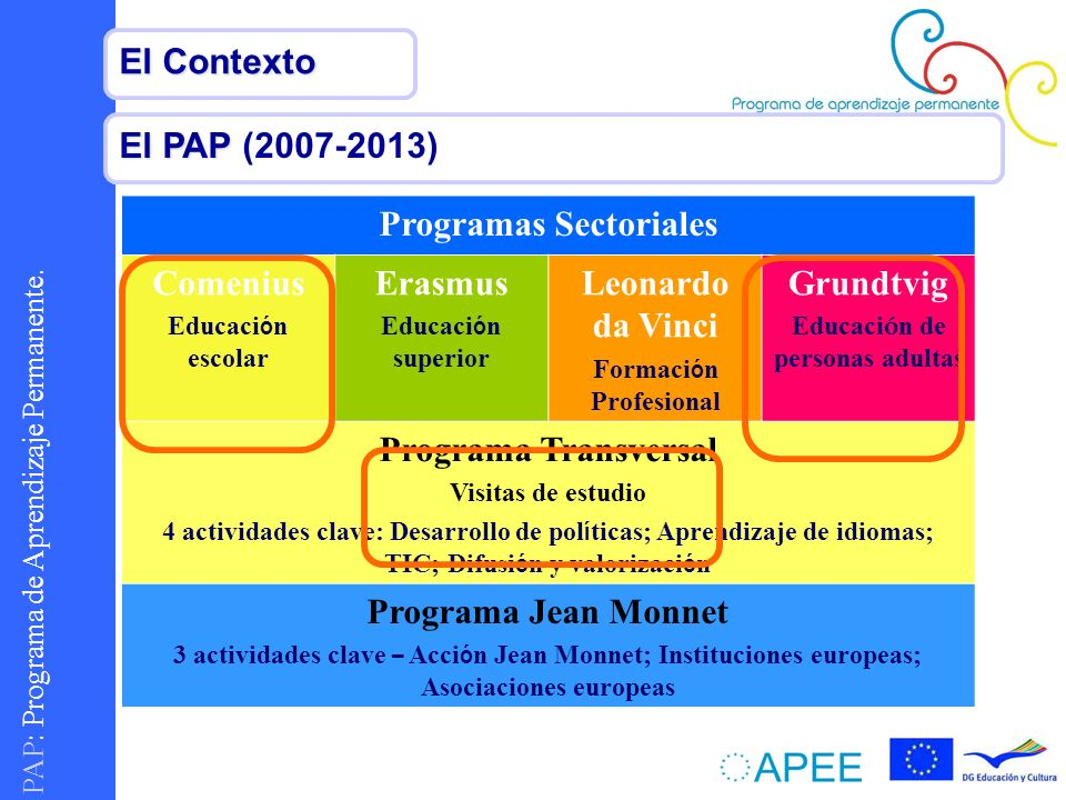 Programas Sectoriales Comenius Erasmus Leonardo da Vinci Grundtvig