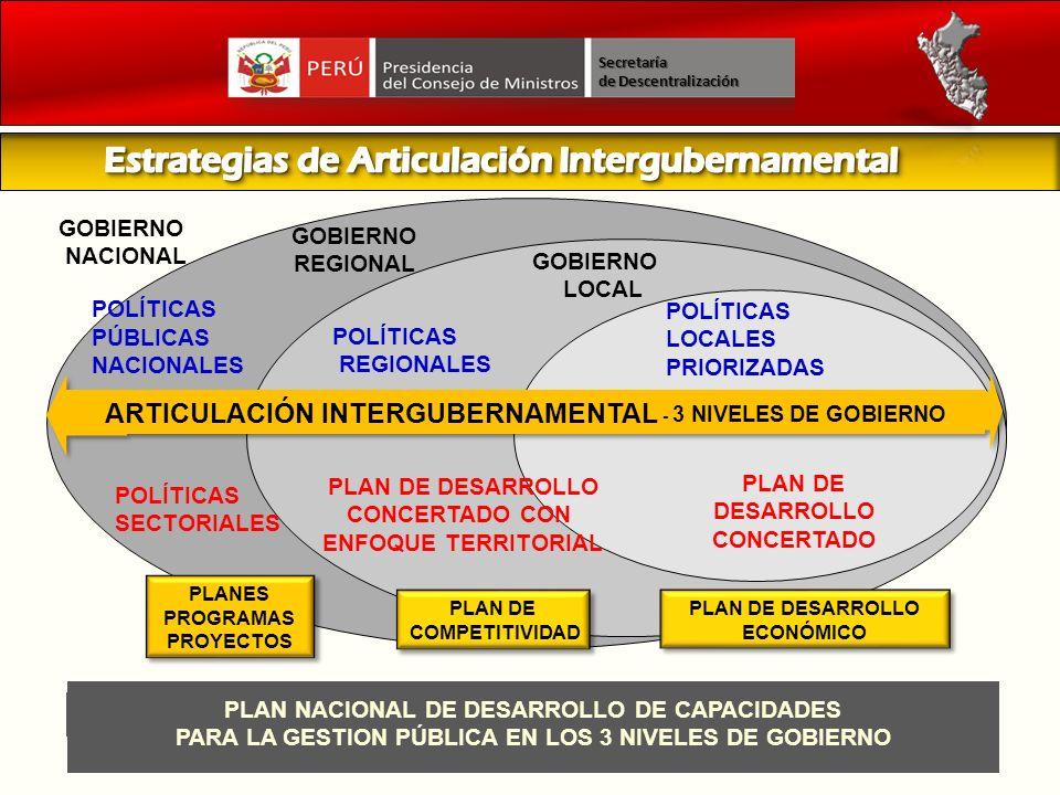 ARTICULACIÓN INTERGUBERNAMENTAL - 3 NIVELES DE GOBIERNO