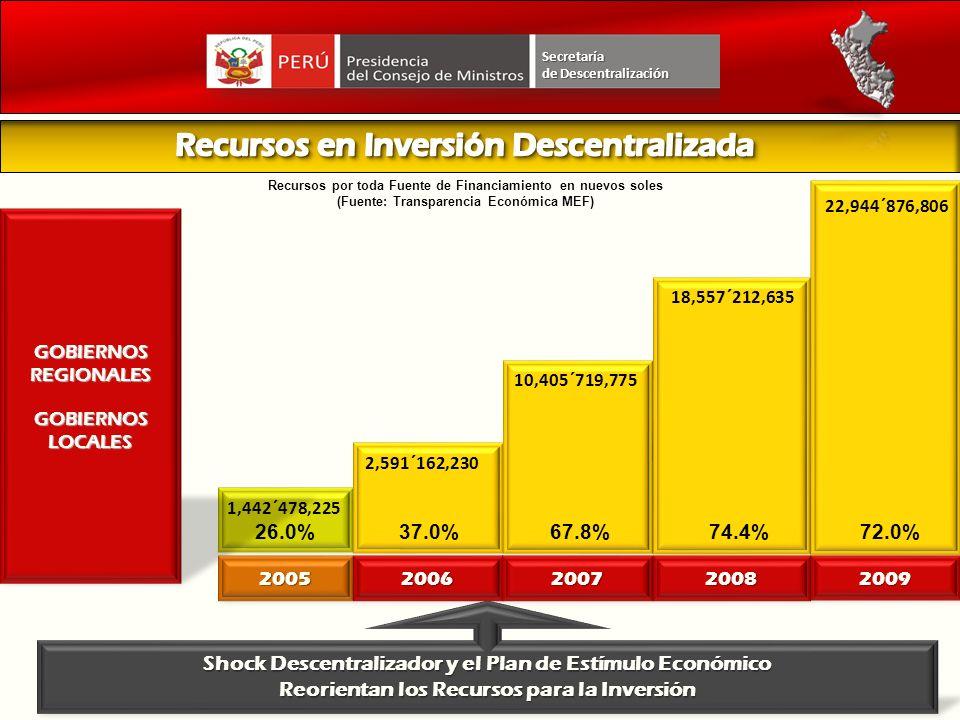 Recursos en Inversión Descentralizada
