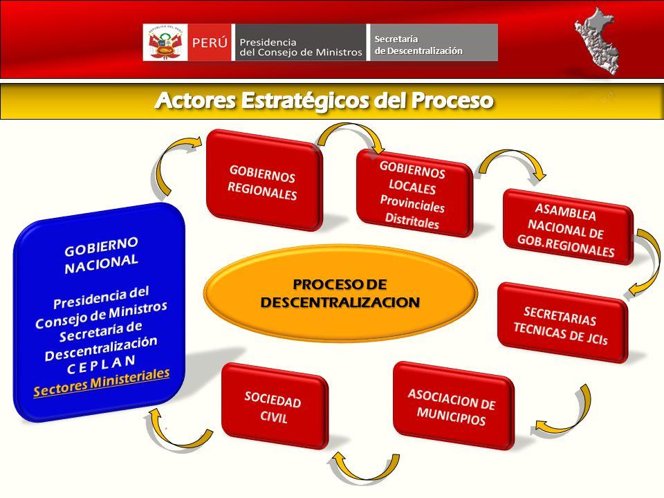 Actores Estratégicos del Proceso