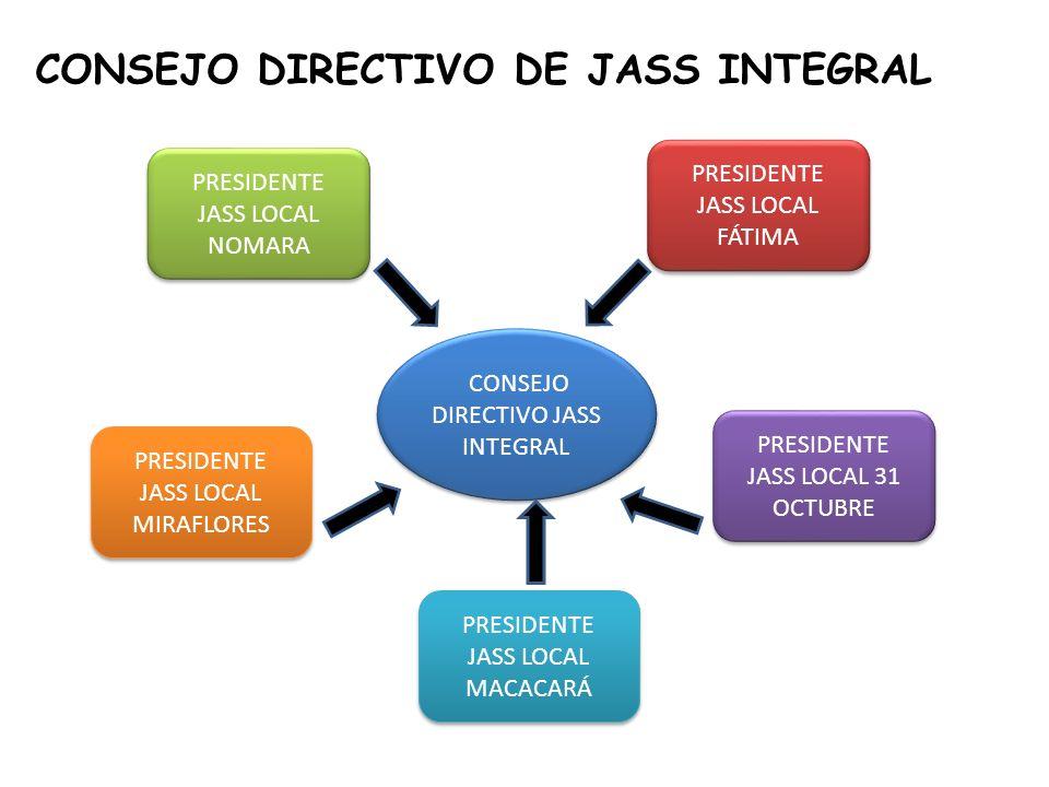 CONSEJO DIRECTIVO DE JASS INTEGRAL