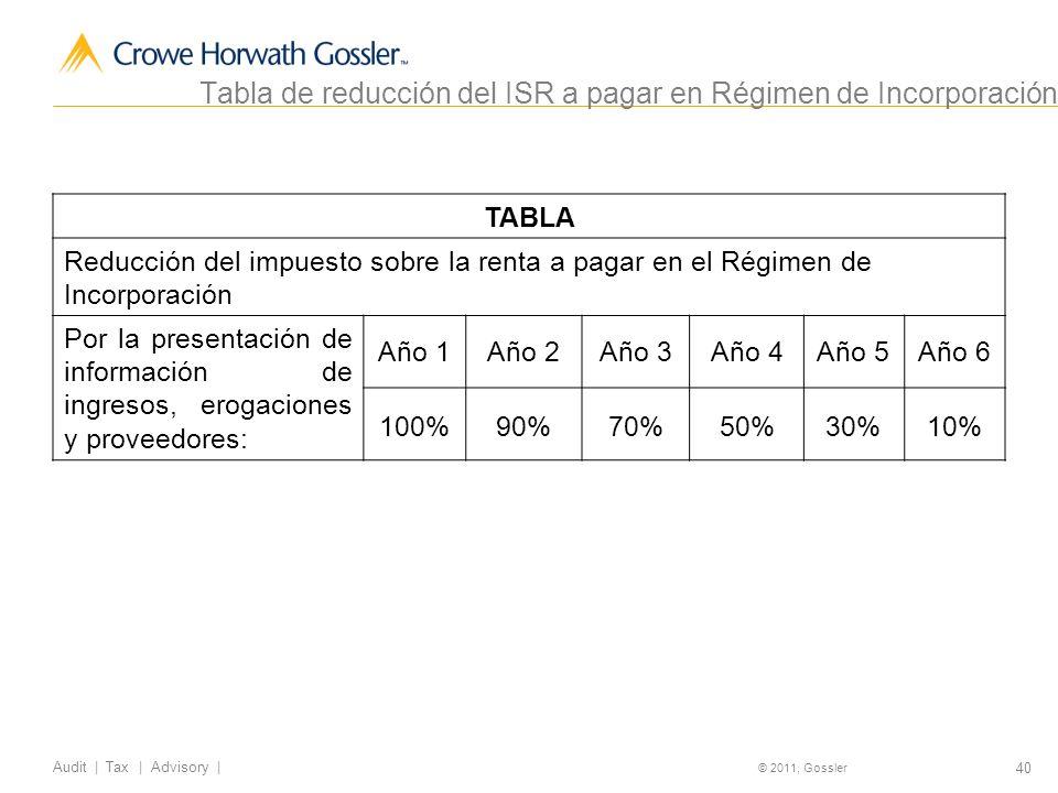 Tabla de reducción del ISR a pagar en Régimen de Incorporación