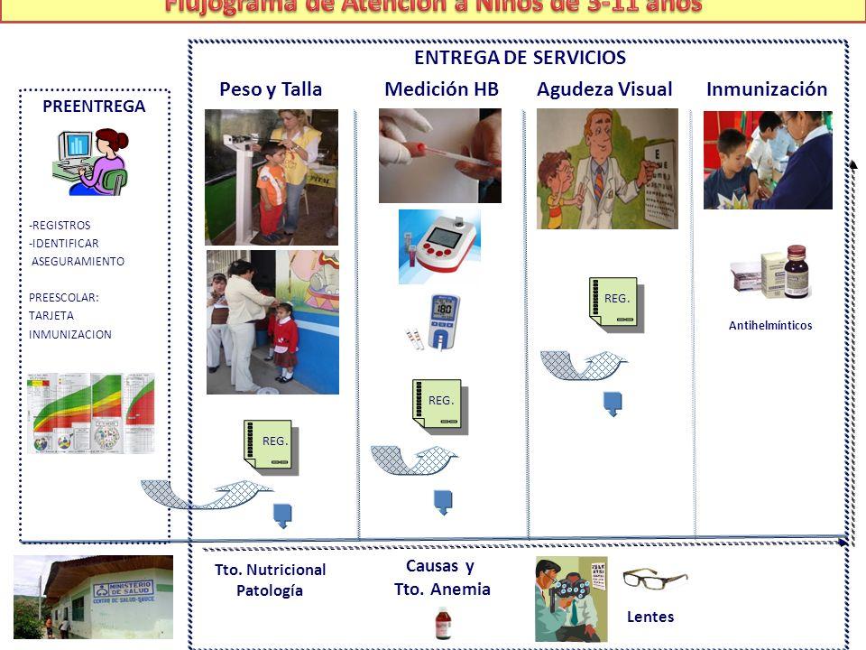 Flujograma de Atención a Niños de 3-11 años