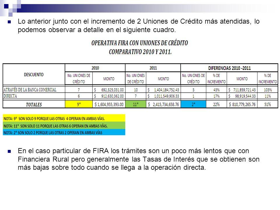 Lo anterior junto con el incremento de 2 Uniones de Crédito más atendidas, lo podemos observar a detalle en el siguiente cuadro.