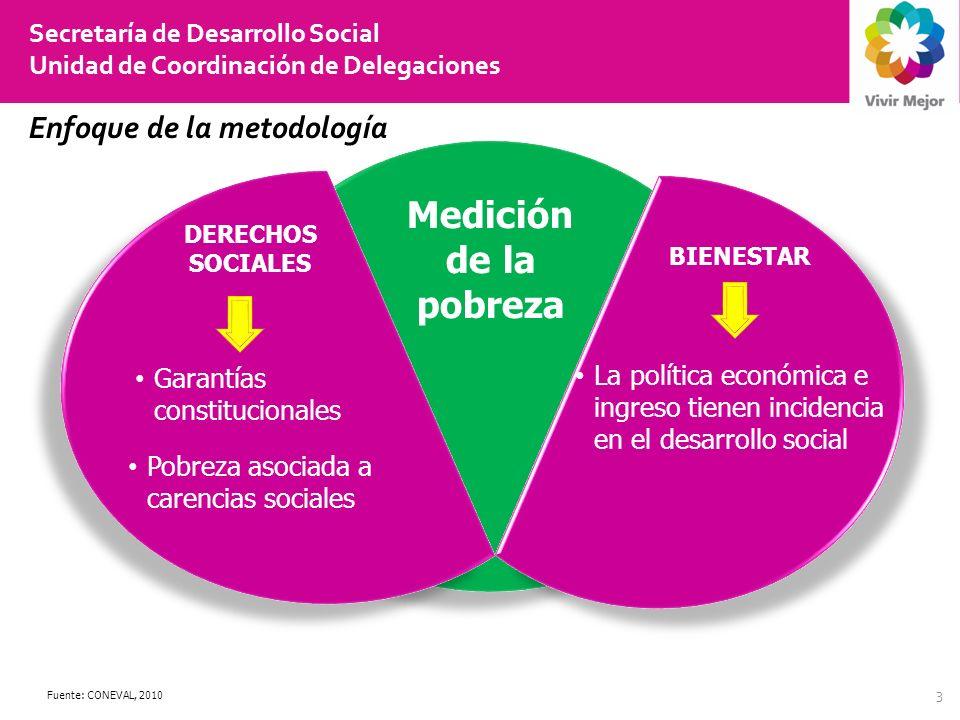 Medición de la pobreza Enfoque de la metodología