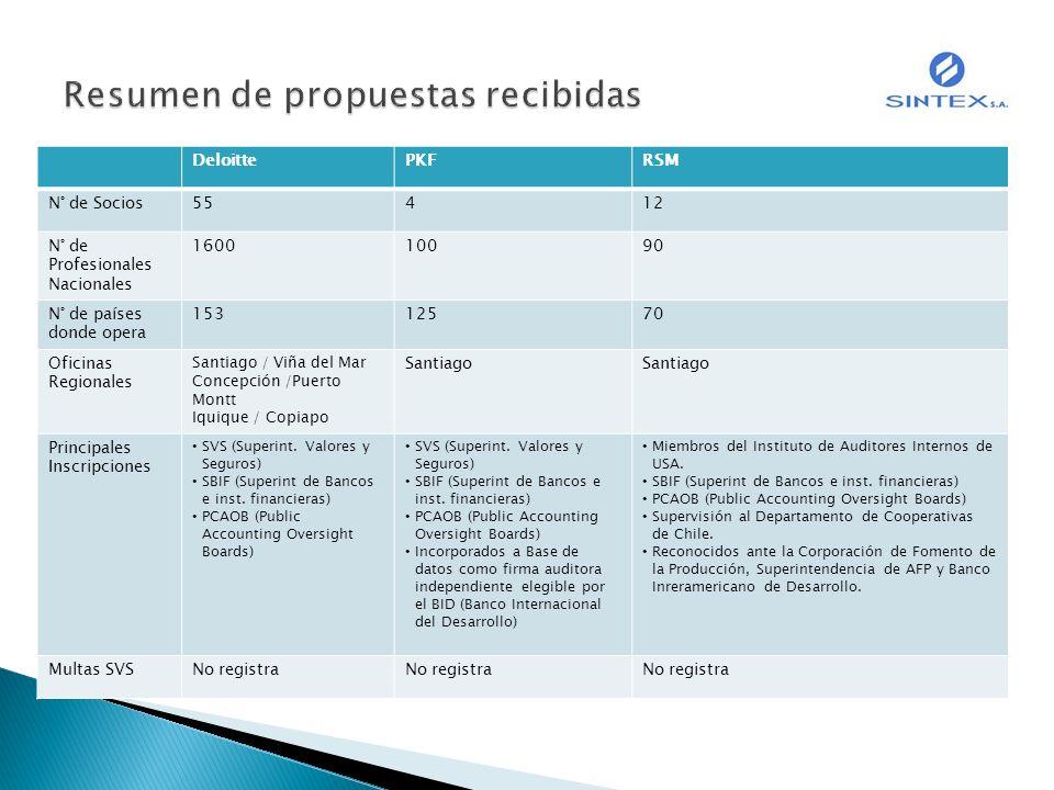 Resumen de propuestas recibidas