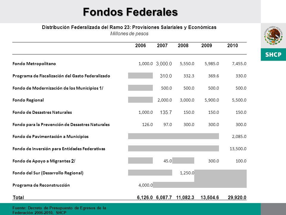 Fondos Federales Distribución Federalizada del Ramo 23: Provisiones Salariales y Económicas. Millones de pesos.