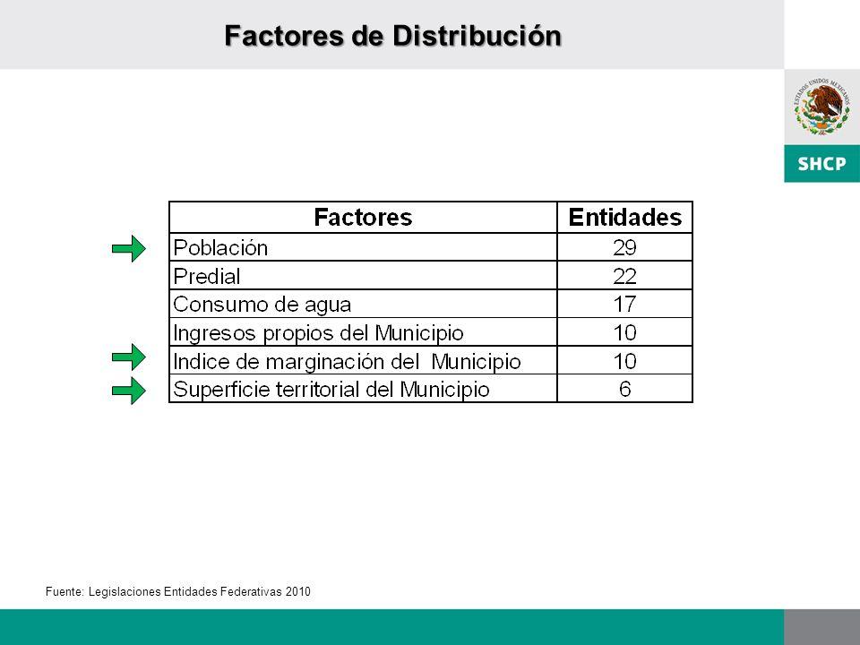 Factores de Distribución
